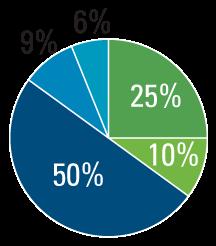 Diversified, Multi-Asset Model Portfolios